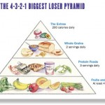 The Biggest Loser Diet Plan