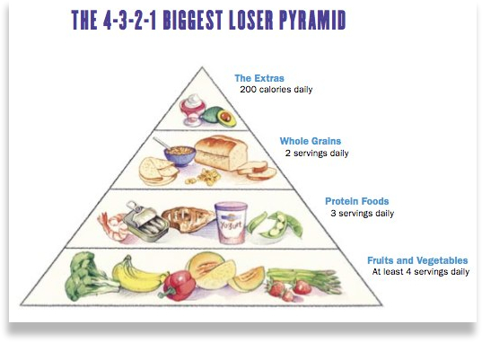 Biggest-Loser-Diet-Plan